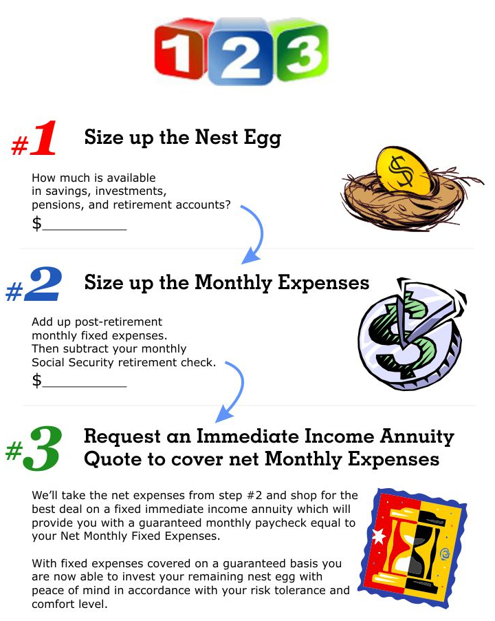 1-2-3 Retirement Strategy with an Income Annuity